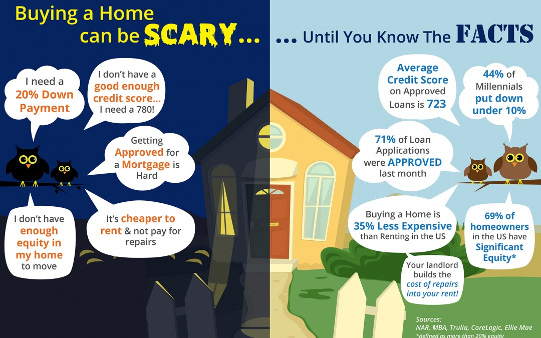 Buying A Home Can Be SCARY… Until You Know The FACTS! [INFOGRAPHIC]