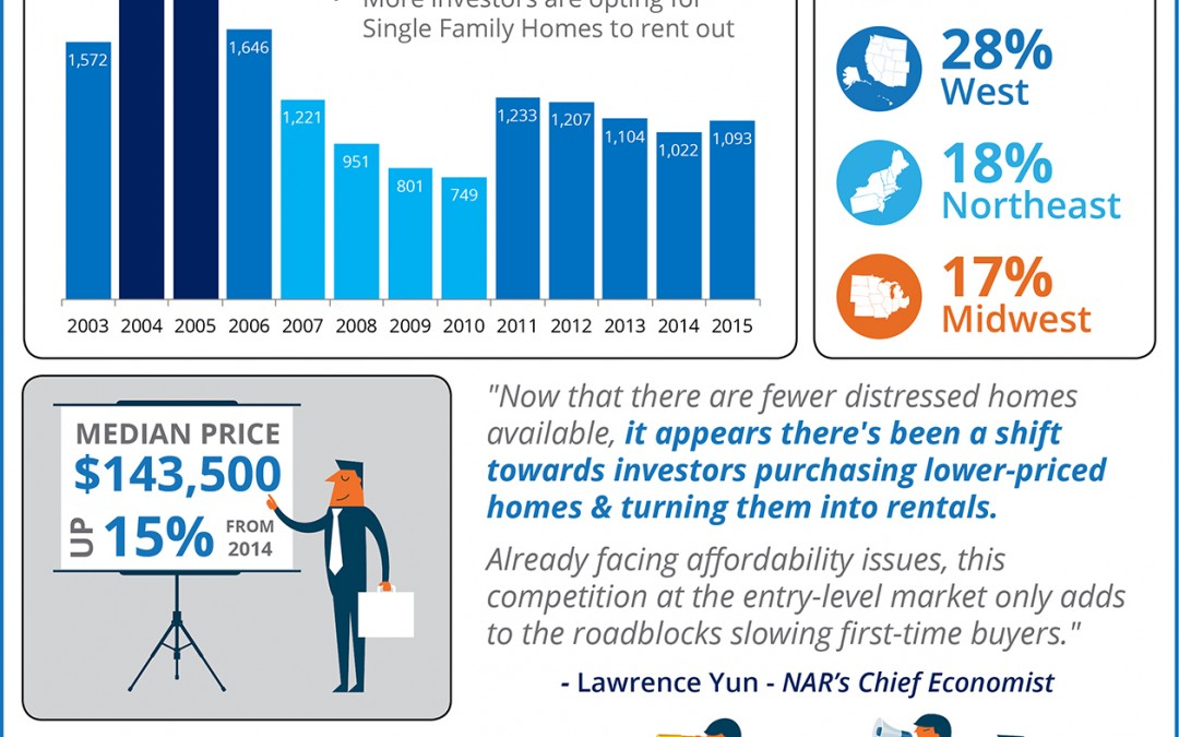 Investment Home Sales Rebound in 2015 [INFOGRAPHIC]